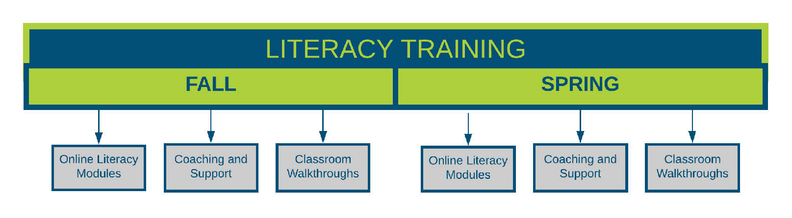 CAlIReads Literacy Training
